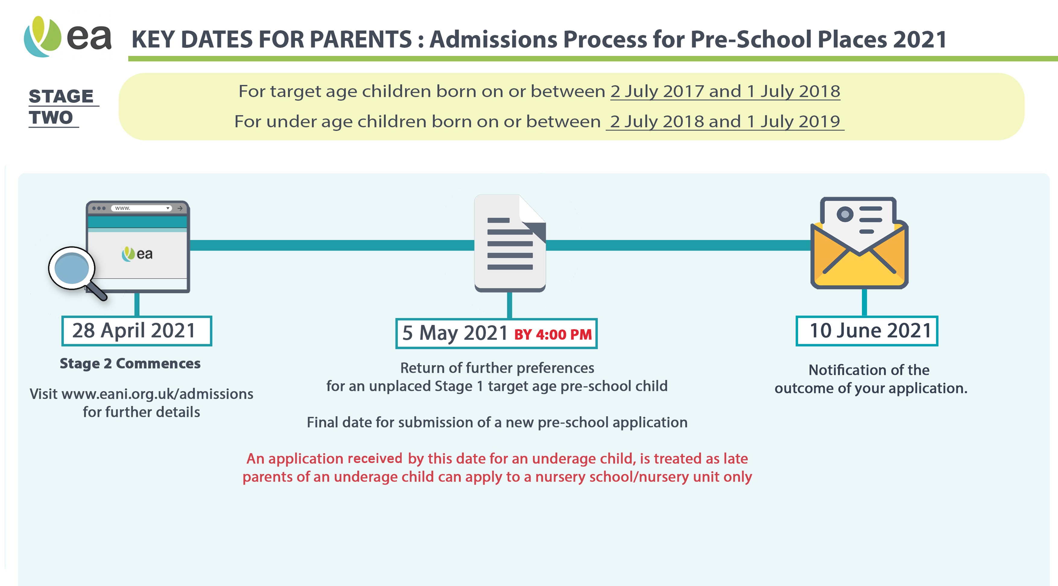 Pre School Stage Two Infographic