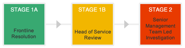 Three Stage Complaints Procedure