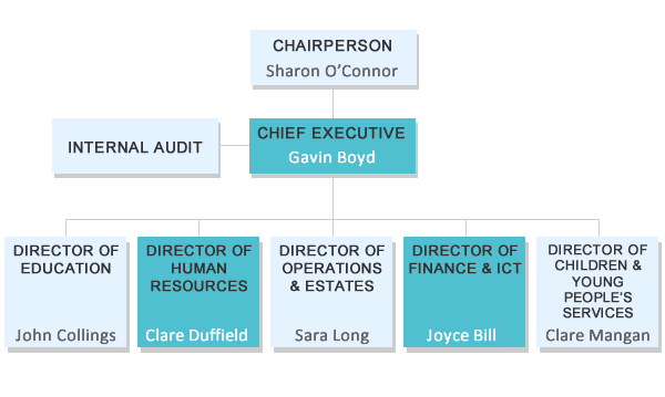 Directorate Organisational Structure