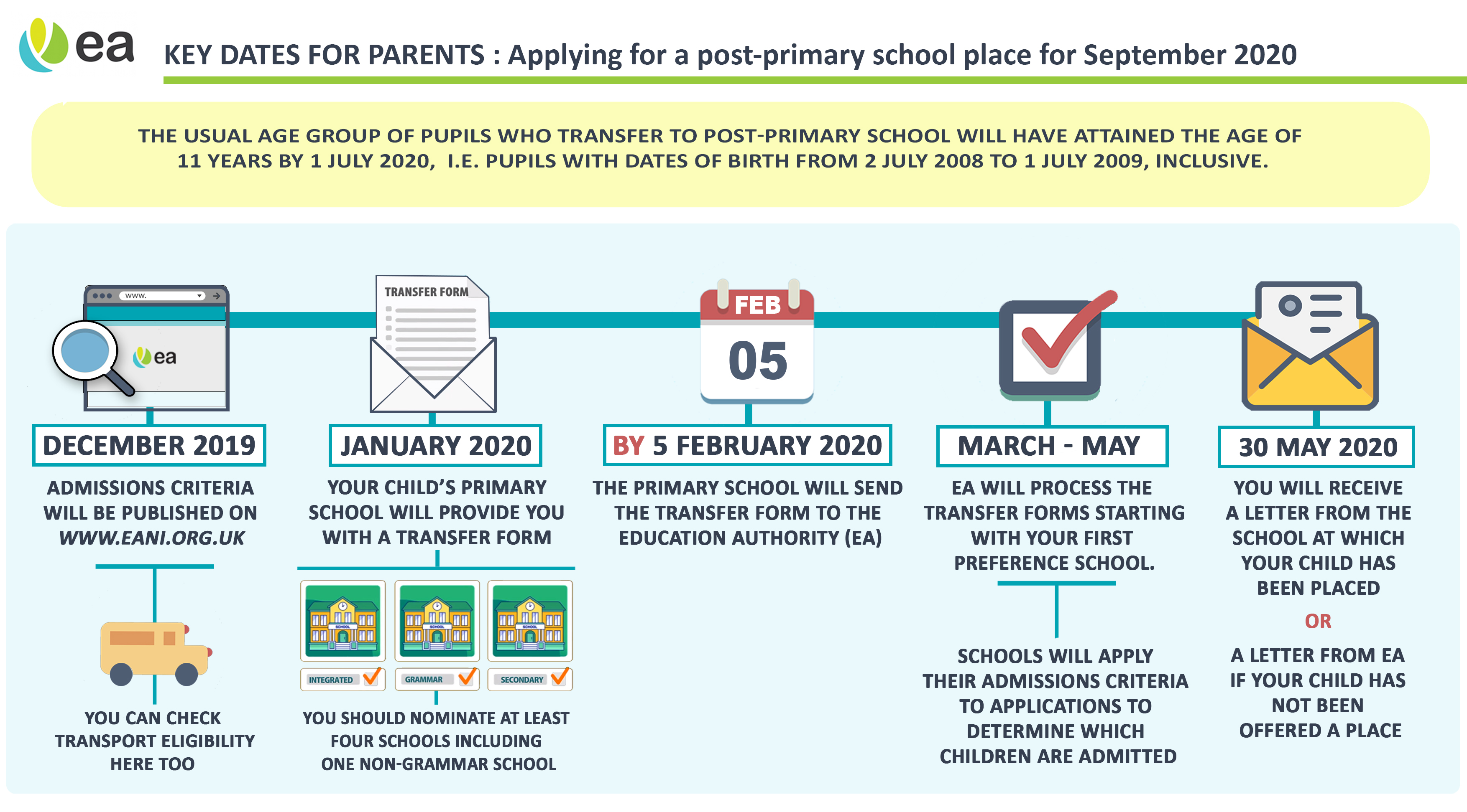 Image - Quick step guide : Post Primary
